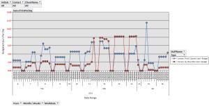 Staff Utilization Graph
